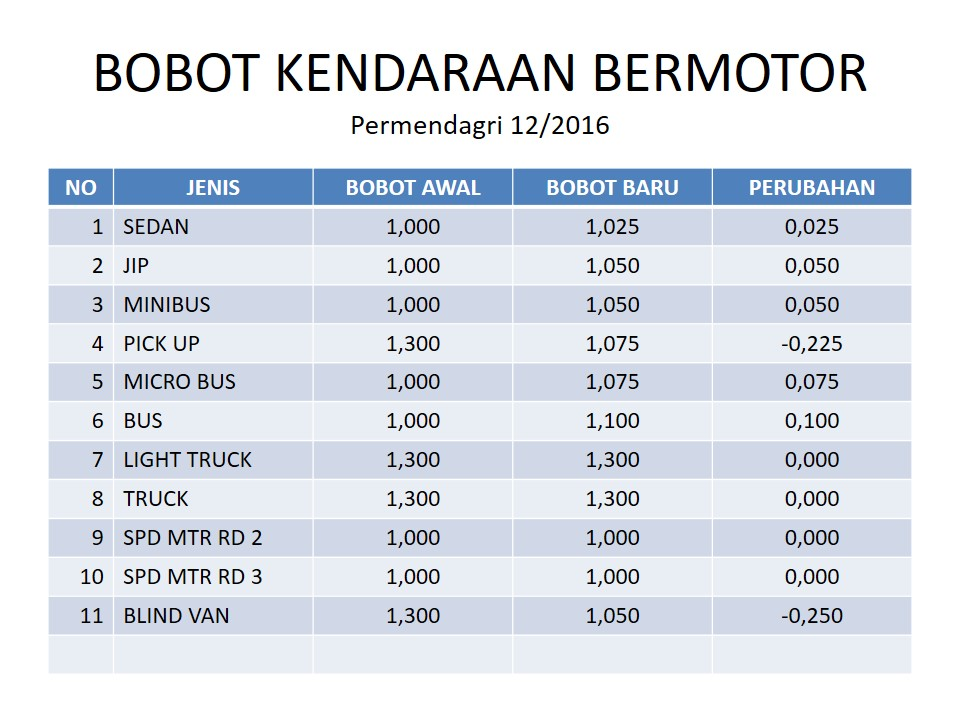 Bobot Kendaraan Bermotor Permendagri 12/2016